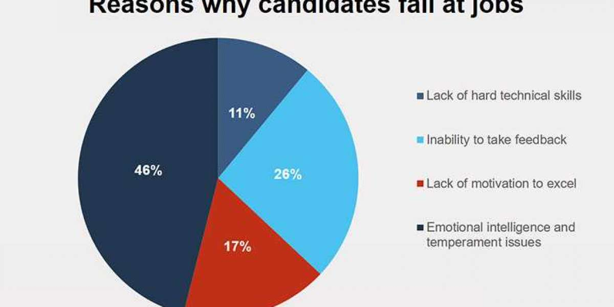 Why Do Candidate with Right Skills Fail at Their Jobs?