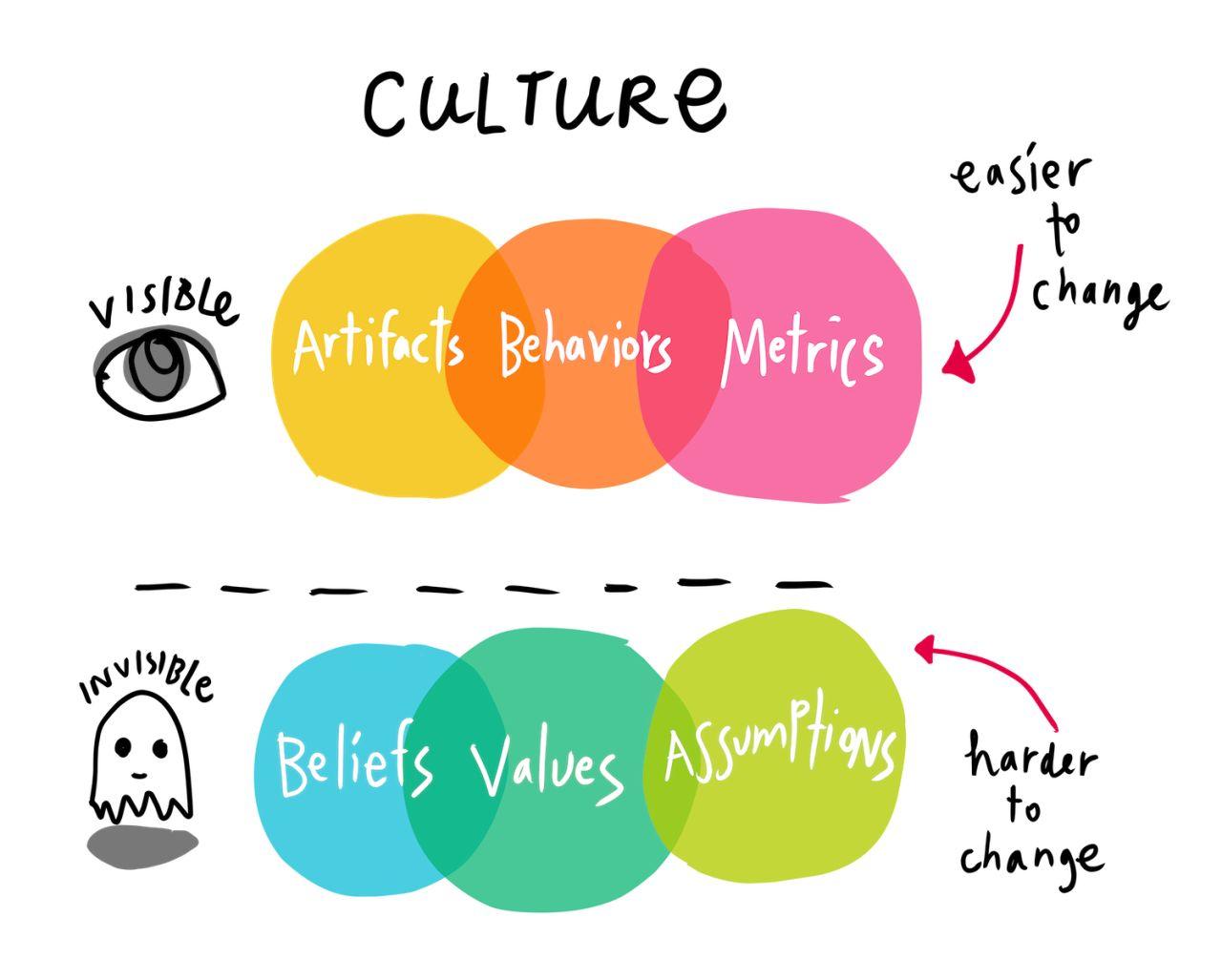 Ranjani Mani on LinkedIn: #IDEO #DesigningforChange