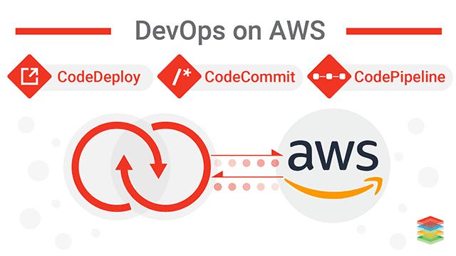 DevOps for AWS Cloud Management